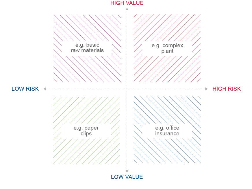 شکل 2 – ماتریس ریسک-ارزش تصمیمگیری برای خرید در بازاریابی بنگاه به بنگاه