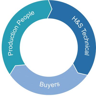 شکل 3 – یک واحد تصمیمگیر معمول در محیطهای B2B