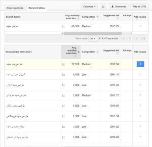 keyword planner example