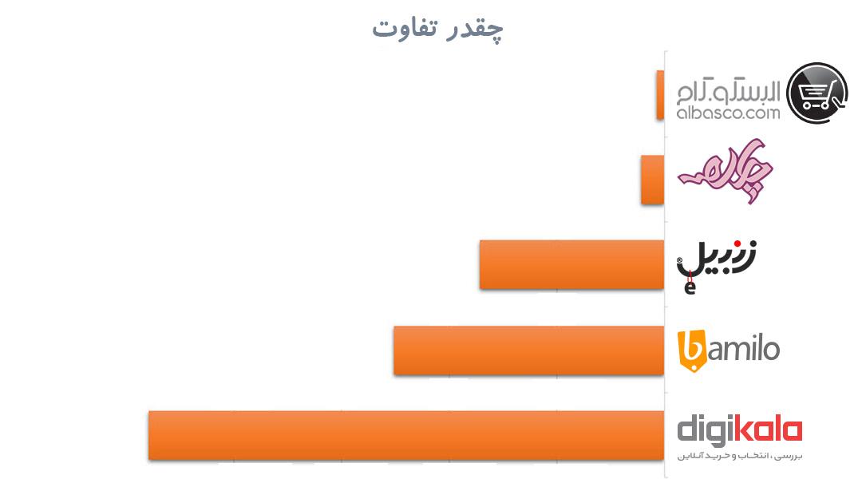 مقایسه فروشکاه های اینترنتی ایران