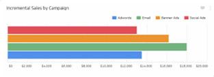 نمونه ای از نمودار میله ای افزایش فروش