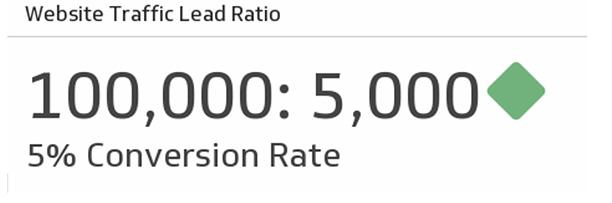 Website-Traffic-Lead-Ratio-sample