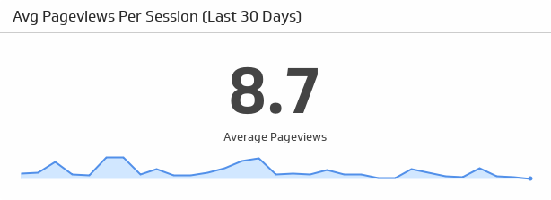 avg-pageviews-per-session