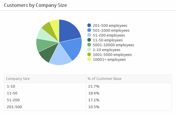 customers-by-company-size