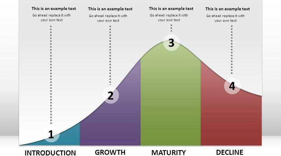 چرخه عمر محصول یا خدمت
