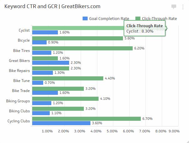 نرخ کلیک (یا CTR) بر روی کلمات کلیدی