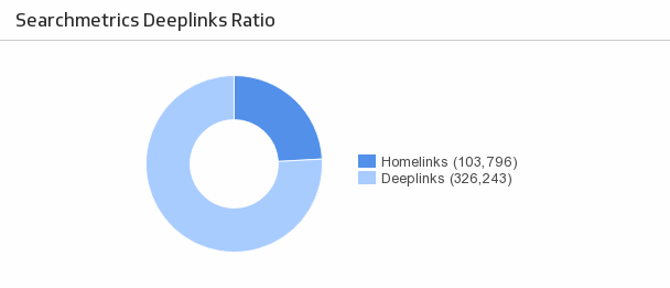 seo-deeplinks-metric