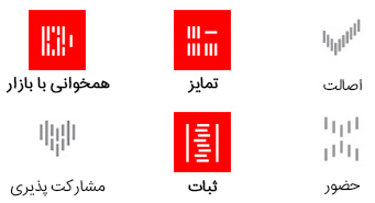Brand-External-strengths-diff-rel-con